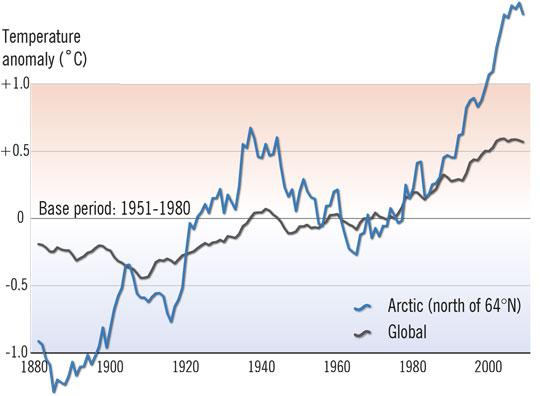 Arktické a globálne teploty